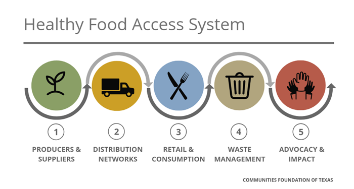 Healthy-Food-Access-System-Info_White.png